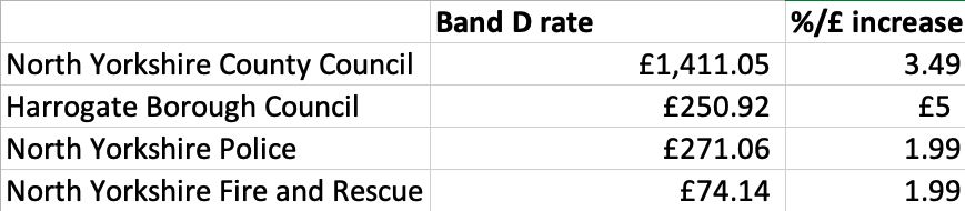 A breakdown of the potential council tax bill for Harrogate district in 2021/22.